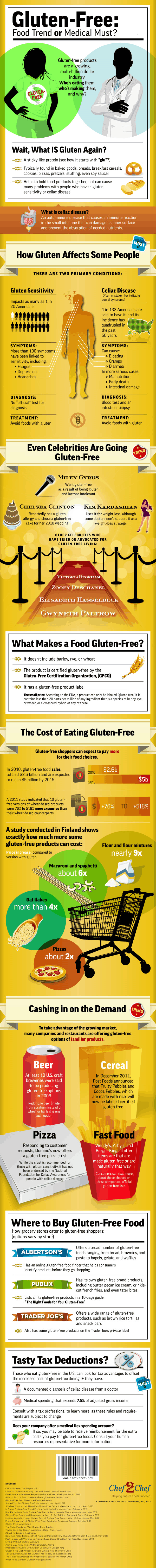Gluten-Free: Food Trend or Medical Must?